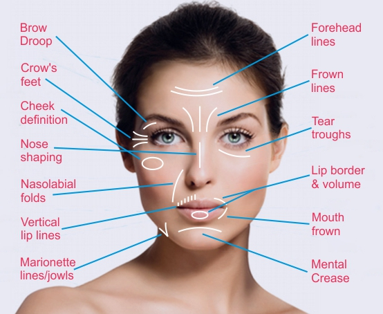 Botox Treatment For Wrinkles India Botox Injection Cost In Phagwara Punjab